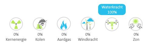 Innova energie stroometiket 2012